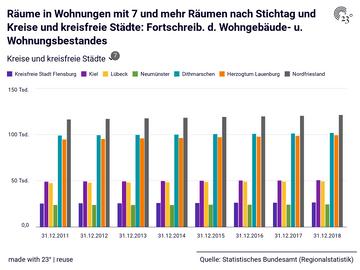 Räume in Wohnungen mit 7 und mehr Räumen nach Stichtag und Kreise und kreisfreie Städte: Fortschreib. d. Wohngebäude- u. Wohnungsbestandes