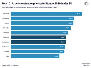 Top-10: Arbeitskosten je geleistete Stunde 2019 in der EU