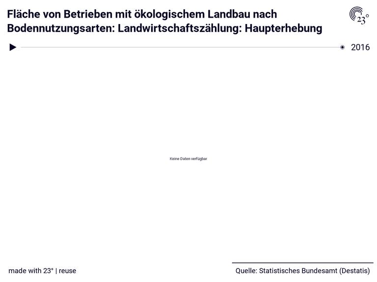 Fläche von Betrieben mit ökologischem Landbau nach Bodennutzungsarten: Landwirtschaftszählung: Haupterhebung