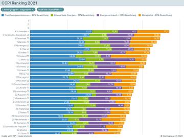 CCPI Ranking 2021