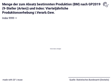 Menge der zum Absatz bestimmten Produktion (BM) nach GP2019 (9-Steller (Arten)) und Index: Vierteljährliche Produktionserhebung i.Verarb.Gew.