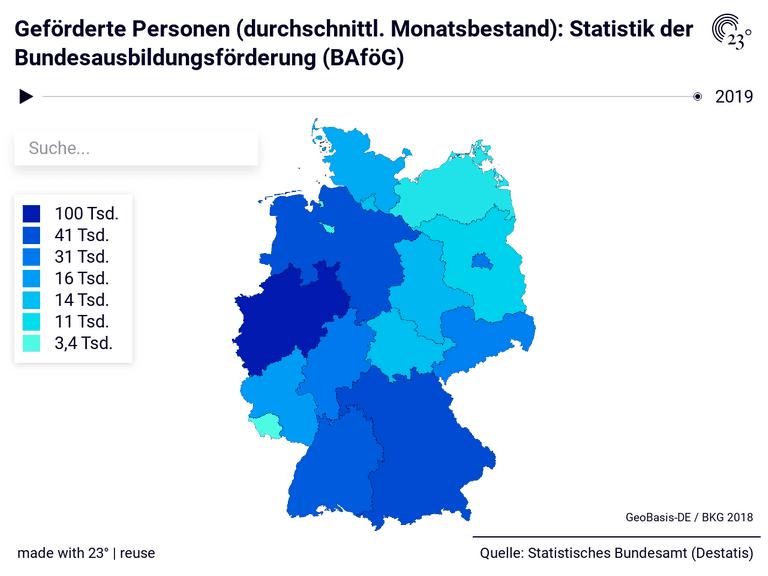 Geförderte Personen (durchschnittl. Monatsbestand): Statistik der Bundesausbildungsförderung (BAföG)
