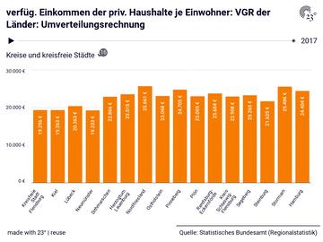verfüg. Einkommen der priv. Haushalte je Einwohner: VGR der Länder: Umverteilungsrechnung
