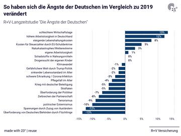 So haben sich die Ängste der Deutschen im Vergleich zu 2019 verändert