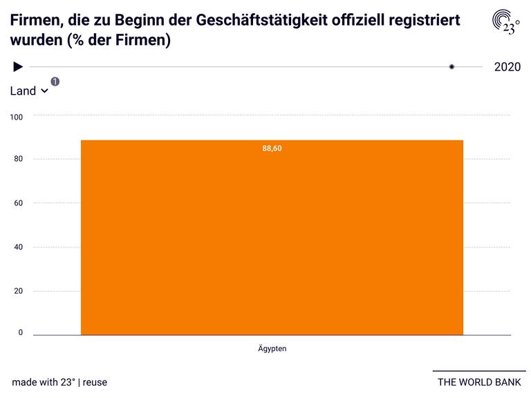 Firmen, die zu Beginn der Geschäftstätigkeit offiziell registriert wurden (% der Firmen)