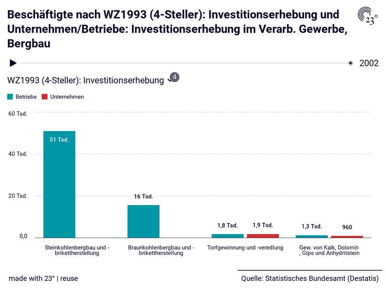Beschäftigte nach WZ1993 (4-Steller): Investitionserhebung und Unternehmen/Betriebe: Investitionserhebung im Verarb. Gewerbe, Bergbau