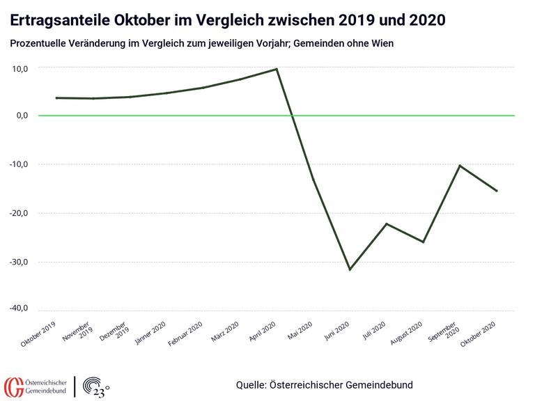 Ertragsanteile Oktober im Vergleich zwischen 2019 und 2020