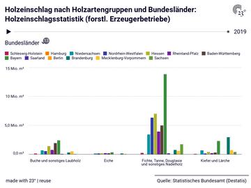 Holzeinschlag nach Holzartengruppen und Bundesländer: Holzeinschlagsstatistik (forstl. Erzeugerbetriebe)