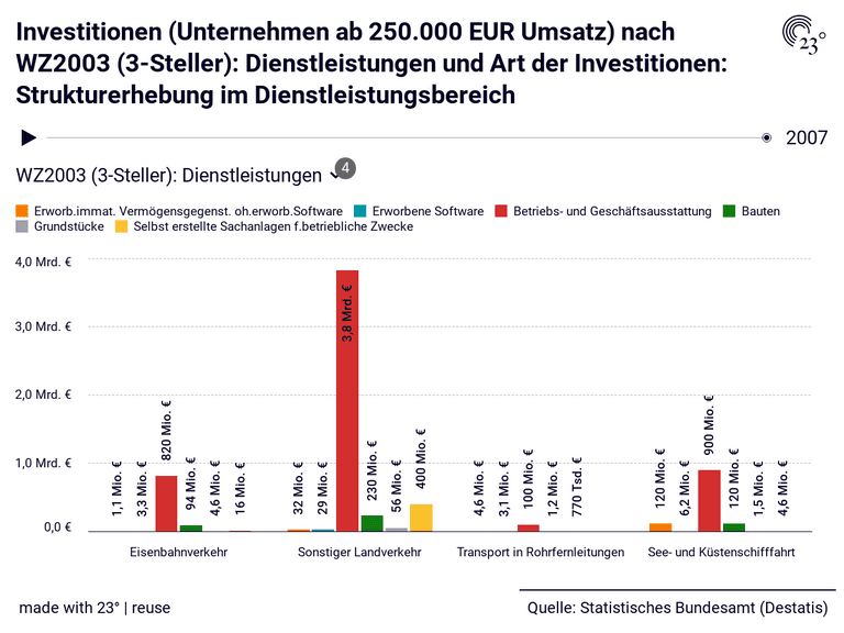 Investitionen (Unternehmen ab 250.000 EUR Umsatz) nach WZ2003 (3-Steller): Dienstleistungen und Art der Investitionen: Strukturerhebung im Dienstleistungsbereich