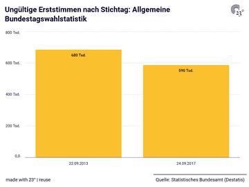 Ungültige Erststimmen nach Stichtag: Allgemeine Bundestagswahlstatistik