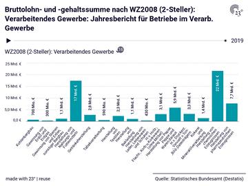 Bruttolohn- und -gehaltssumme nach WZ2008 (2-Steller): Verarbeitendes Gewerbe: Jahresbericht für Betriebe im Verarb. Gewerbe