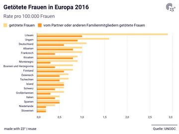 Getötete Frauen in Europa 2016