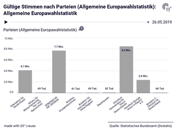Allgemeine Europawahlstatistik: Parteien (Allgemeine Europawahlstatistik), Stichtag, Gültige Stimmen, Anteil gültiger Stimmen