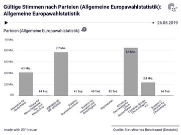 Gültige Stimmen nach Parteien (Allgemeine Europawahlstatistik): Allgemeine Europawahlstatistik