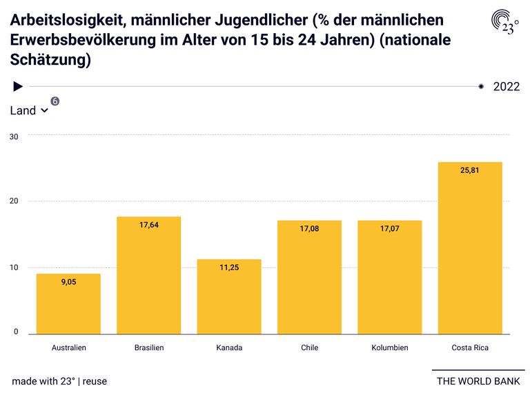 Arbeitslosigkeit, männlicher Jugendlicher (% der männlichen Erwerbsbevölkerung im Alter von 15 bis 24 Jahren) (nationale Schätzung)