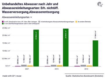 Unbehandeltes Abwasser nach Jahr und Abwassereinleitungsarten: Erh. nichtöff. Wasserversorgung,Abwasserentsorgung
