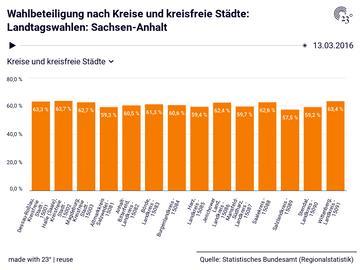 Wahlbeteiligung nach Kreise und kreisfreie Städte: Landtagswahlen: Sachsen-Anhalt