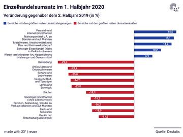 Einzelhandelsumsatz im 1. Halbjahr 2020