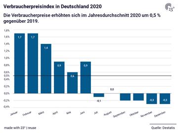 Verbraucherpreisindex in Deutschland 2020