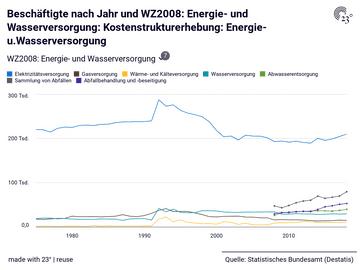 Beschäftigte nach Jahr und WZ2008: Energie- und Wasserversorgung: Kostenstrukturerhebung: Energie-u.Wasserversorgung