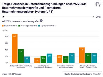 Tätige Personen in Unternehmensgründungen nach WZ2003: Unternehmensdemografie und Rechtsform: Unternehmensregister-System (URS)