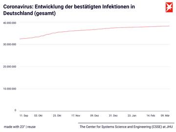 Coronavirus: Entwicklung der bestätigten Infektionen in Deutschland (gesamt)