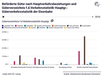Beförderte Güter nach Hauptverkehrsbeziehungen und Güterverzeichnis f.d.Verkehrsstatistik-Hauptgr.: Güterverkehrsstatistik der Eisenbahn