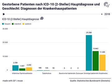 Gestorbene Patienten nach ICD-10 (2-Steller) Hauptdiagnose und Geschlecht: Diagnosen der Krankenhauspatienten