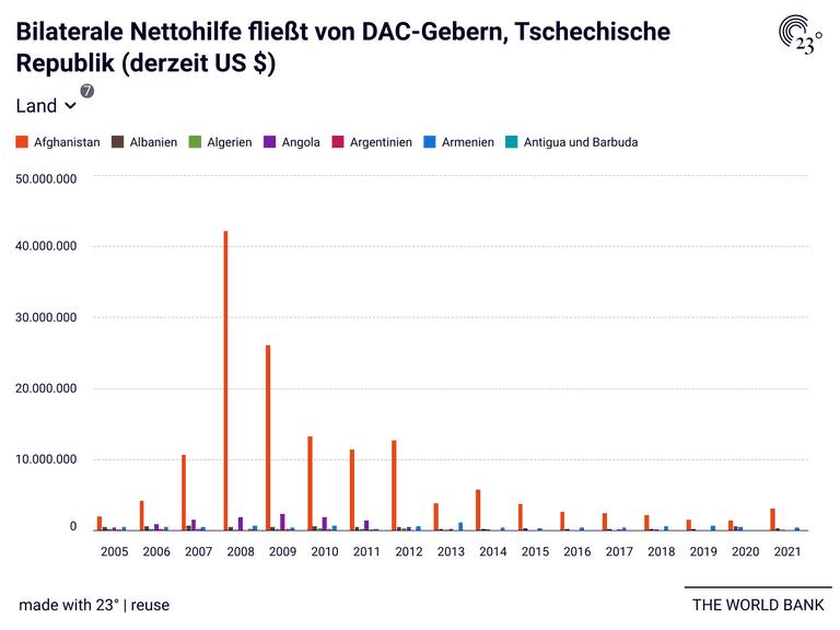 Bilaterale Nettohilfe fließt von DAC-Gebern, Tschechische Republik (derzeit US $)
