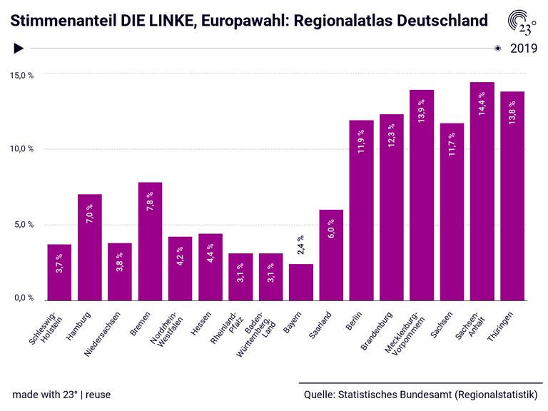 Stimmenanteil DIE LINKE, Europawahl: Regionalatlas Deutschland
