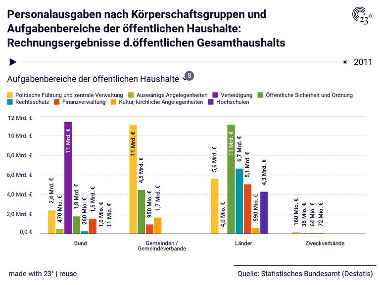 Personalausgaben nach Körperschaftsgruppen und Aufgabenbereiche der öffentlichen Haushalte: Rechnungsergebnisse d.öffentlichen Gesamthaushalts