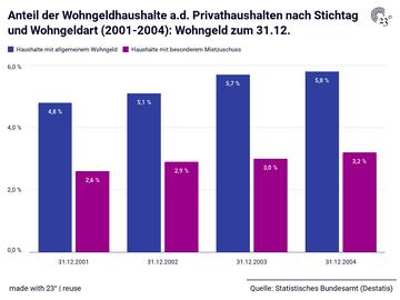 Anteil der Wohngeldhaushalte a.d. Privathaushalten nach Stichtag und Wohngeldart (2001-2004): Wohngeld zum 31.12.