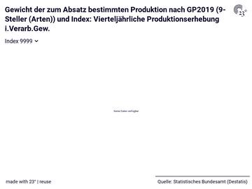 Gewicht der zum Absatz bestimmten Produktion nach GP2019 (9-Steller (Arten)) und Index: Vierteljährliche Produktionserhebung i.Verarb.Gew.