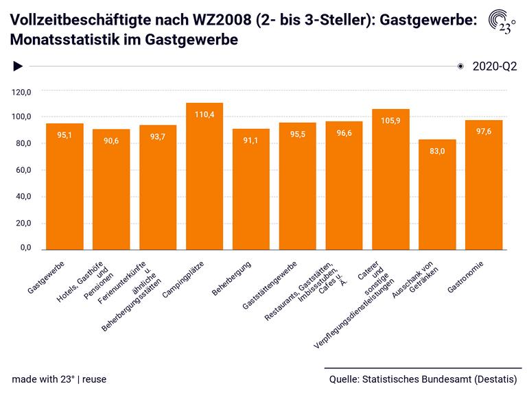 Vollzeitbeschäftigte nach WZ2008 (2- bis 3-Steller): Gastgewerbe: Monatsstatistik im Gastgewerbe