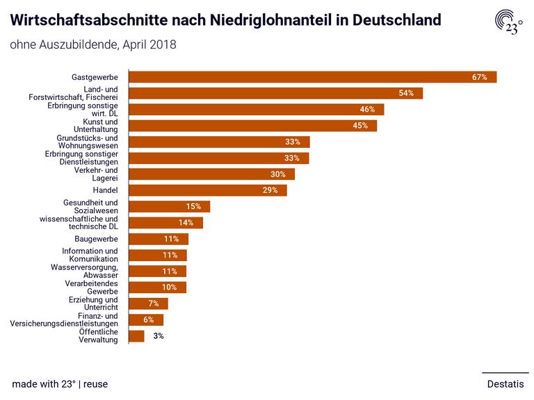 Wirtschaftsabschnitte nach Niedriglohnanteil in Deutschland