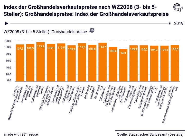 Index der Großhandelsverkaufspreise nach WZ2008 (3- bis 5-Steller): Großhandelspreise: Index der Großhandelsverkaufspreise