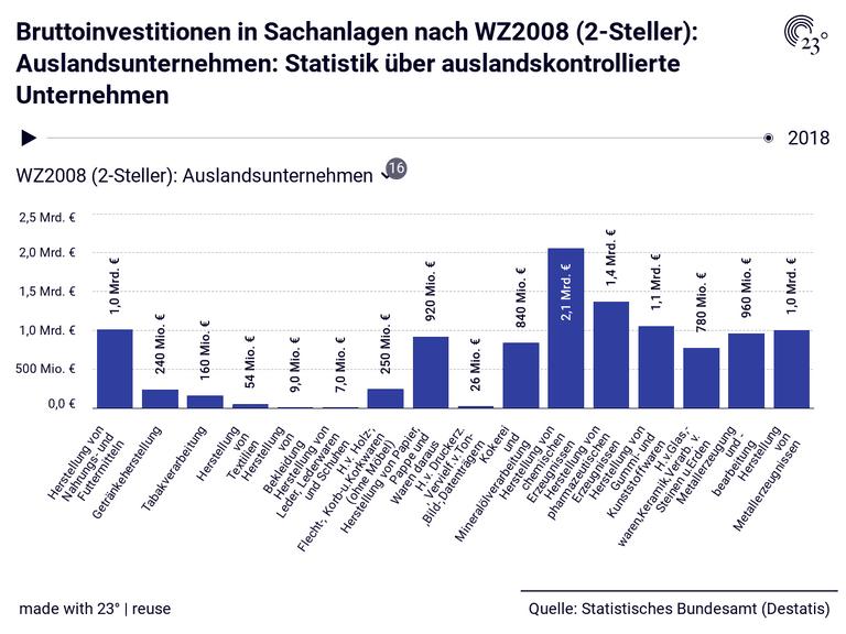 Bruttoinvestitionen in Sachanlagen nach WZ2008 (2-Steller): Auslandsunternehmen: Statistik über auslandskontrollierte Unternehmen