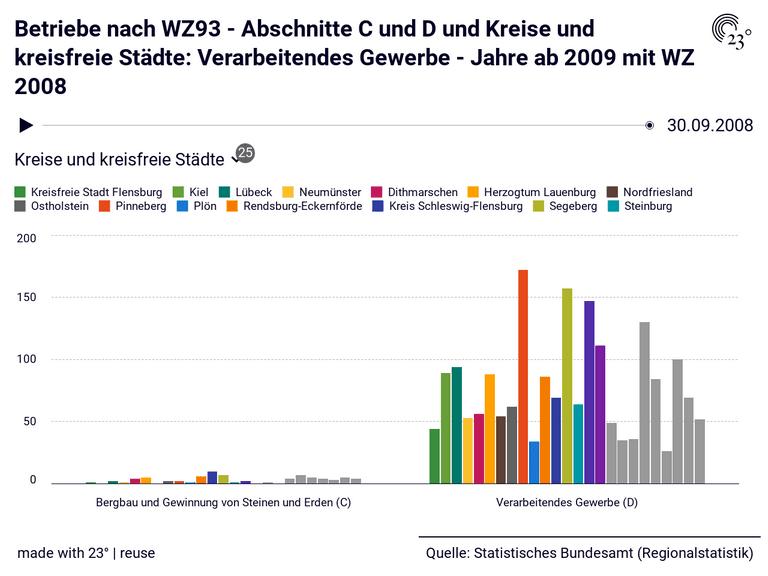 Betriebe nach WZ93 - Abschnitte C und D und Kreise und kreisfreie Städte: Verarbeitendes Gewerbe - Jahre ab 2009 mit WZ 2008