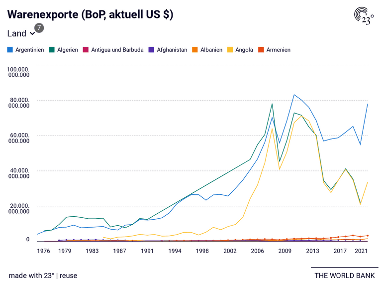Warenexporte (BoP, aktuell US $)