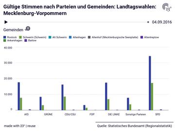 Gültige Stimmen nach Parteien und Gemeinden: Landtagswahlen: Mecklenburg-Vorpommern