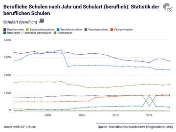 Berufliche Schulen nach Jahr und Schulart (beruflich): Statistik der beruflichen Schulen