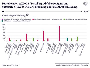 Betriebe nach WZ2008 (2-Steller): Abfallerzeugung und Abfallarten (EAV 2-Steller): Erhebung über die Abfallerzeugung