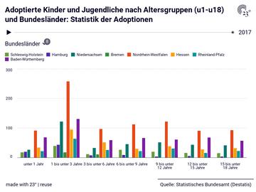 Adoptierte Kinder und Jugendliche nach Altersgruppen (u1-u18) und Bundesländer: Statistik der Adoptionen