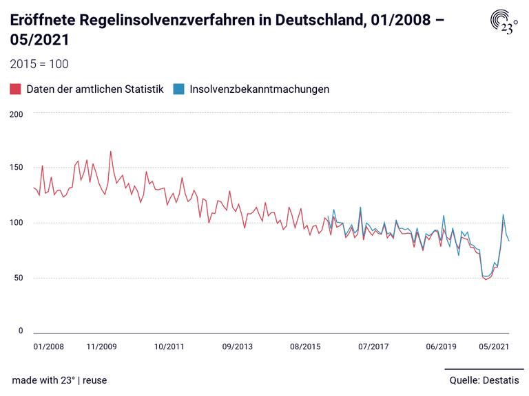 Eröffnete Regelinsolvenzverfahren in Deutschland, 01/2008 – 05/2021