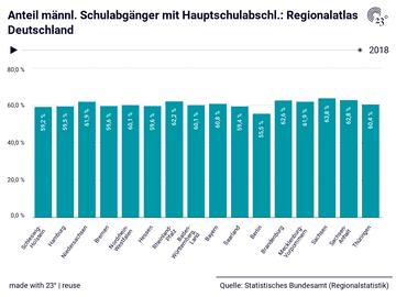 Anteil männl. Schulabgänger mit Hauptschulabschl.: Regionalatlas Deutschland