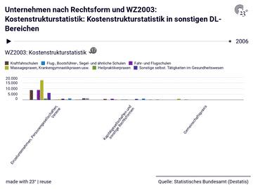 Unternehmen nach Rechtsform und WZ2003: Kostenstrukturstatistik: Kostenstrukturstatistik in sonstigen DL-Bereichen