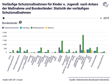 Vorläufige Schutzmaßnahmen für Kinder u. Jugendl. nach Anlass der Maßnahme und Bundesländer: Statistik der vorläufigen Schutzmaßnahmen
