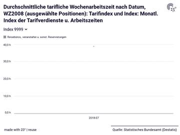 Durchschnittliche tarifliche Wochenarbeitszeit nach Datum, WZ2008 (ausgewählte Positionen): Tarifindex und Index: Monatl. Index der Tarifverdienste u. Arbeitszeiten