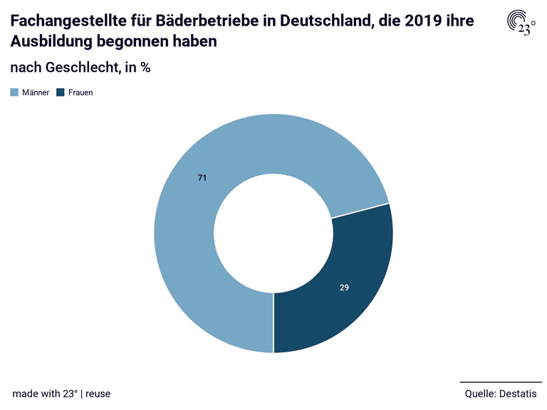 Fachangestellte für Bäderbetriebe in Deutschland, die 2019 ihre Ausbildung begonnen haben
