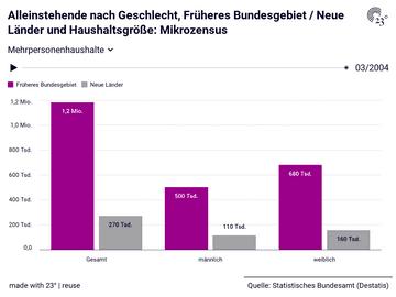 Alleinstehende nach Geschlecht, Früheres Bundesgebiet / Neue Länder und Haushaltsgröße: Mikrozensus